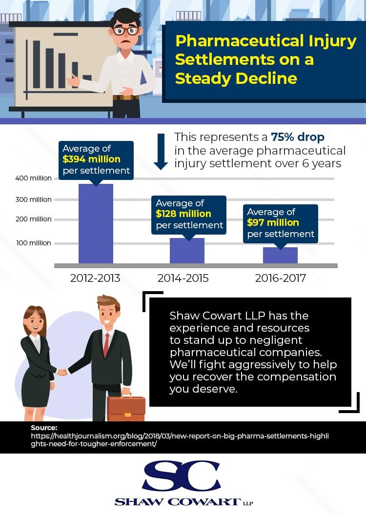 Pharmaceutical injury settlements decline